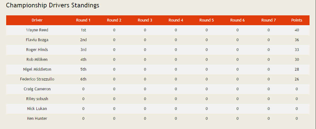 Championship Drver Standings.PNG